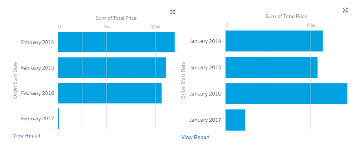 3 Formulas for Comparing Sales Data In Salesforce
